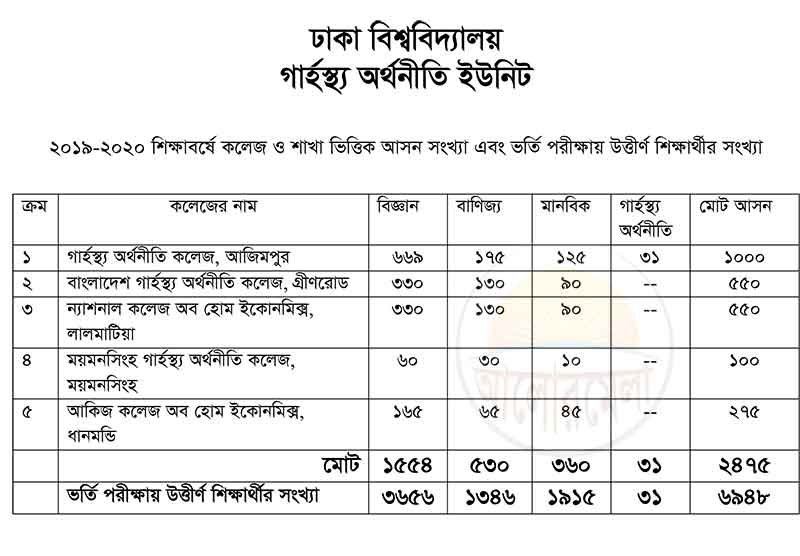 Home Economics College Admission Result 2